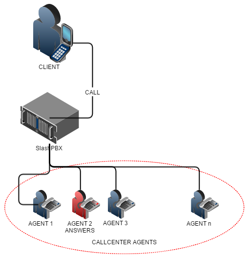 Agent to client matchmaking in PBX VoIP