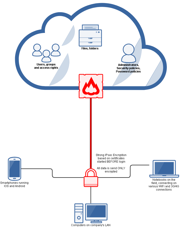 Cloud Active Directory
