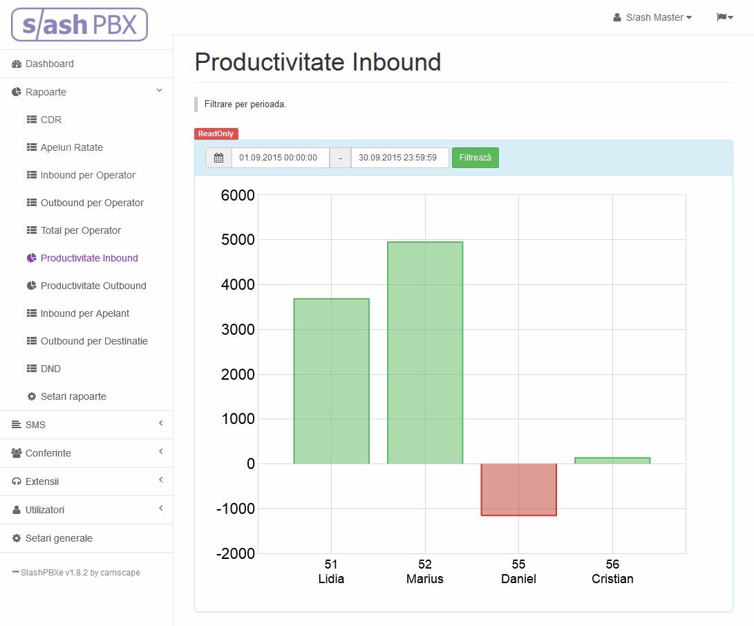 SlashPBXe, CDR, Productivitate operator, Inbound si Outbound