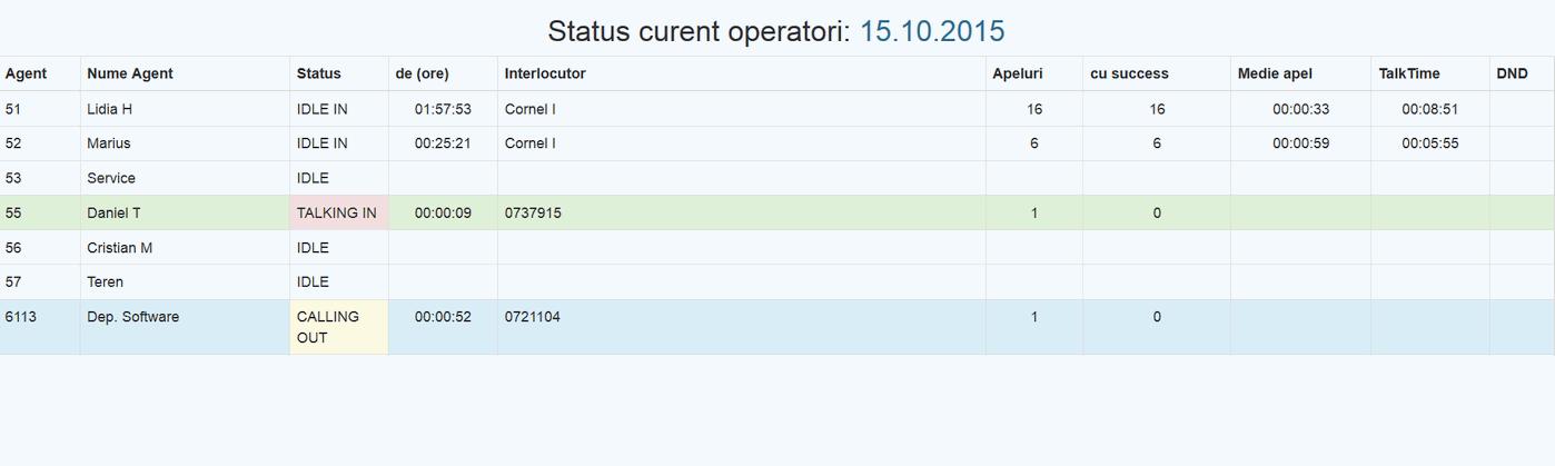SlashPBXe, Status curent operatori, trafic apeluri live