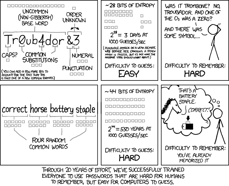 XKCD 936 Password Strength Example